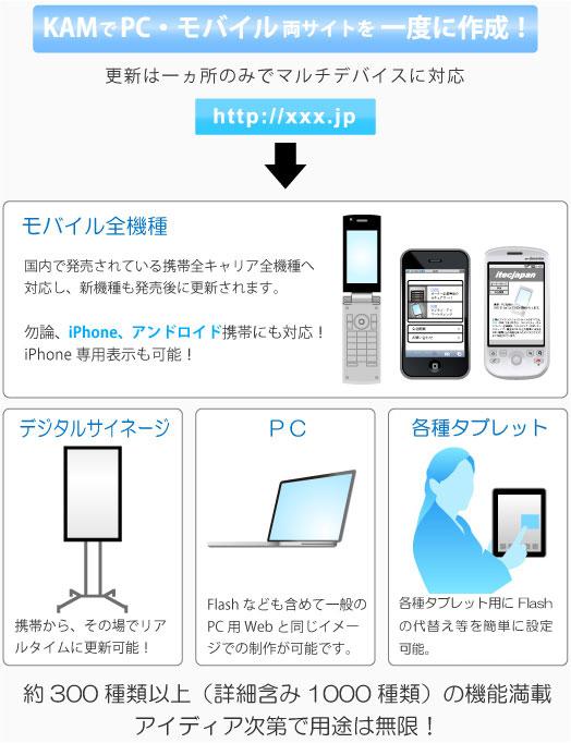 ワンソースマルチデバイス変換イメージ